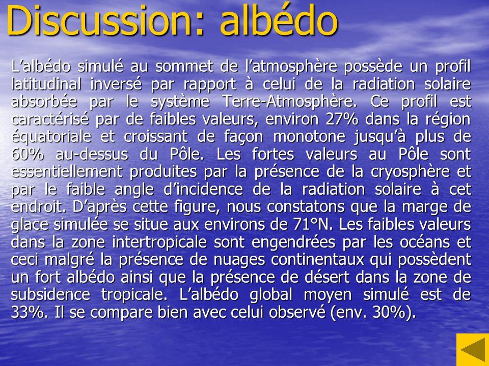 Discussion: albédo Lalbédo simulé au sommet de latmosphère possède un profil latitudinal inversé par rapport à celui de la radiation solaire absorbée