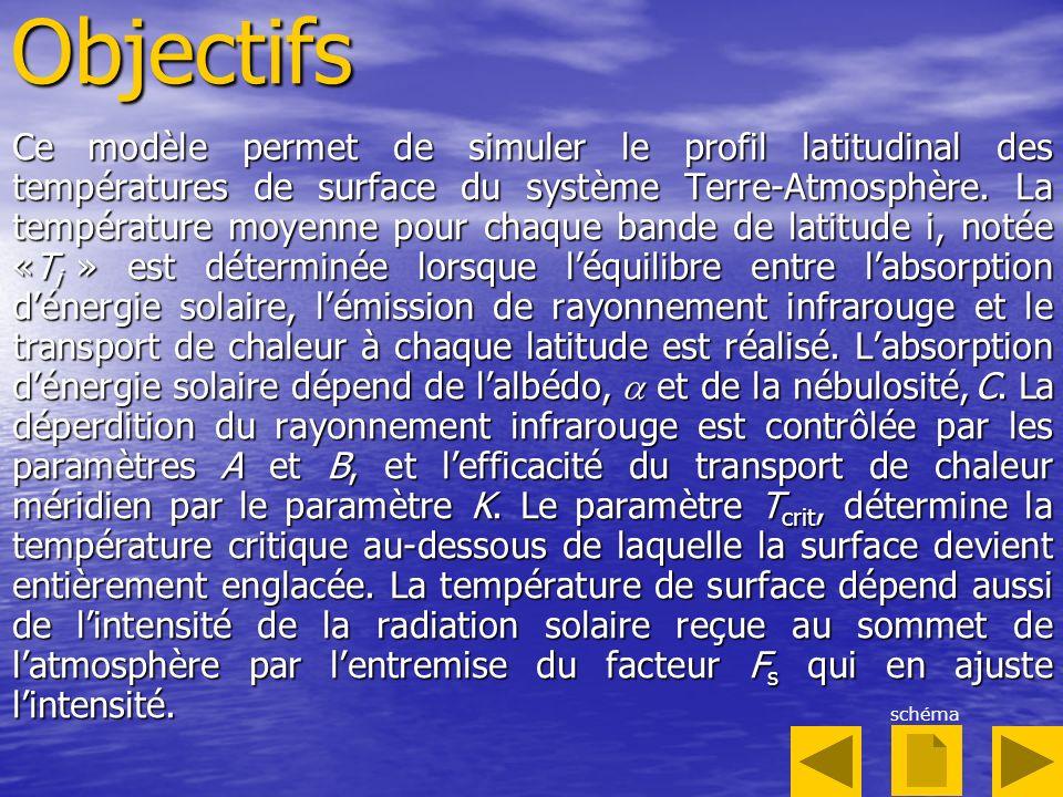 Modèle de Bilan dÉnergie Terrestre en 1-D © Stéphane Goyette T i, S i, i, Tr i, L i latitude i T i+1, S i+1, i+1, Tr i+1, L i+1 T i-1, S i-1, i-1, Tr i-1, L i-1 latitude i+1 latitude i-1 Le principe de conservation de lénergie permet décrire : S i [1 – (T i )] = L i (T i ) + Tr i (T i ) ( radiation solaire absorbée) = (pertes infrarouges) + (transport de chaleur) et sert à résoudre T i, la température moyenne à chaque bande de latitude, notée i variant de 1 à 10 couvrant lhémisphère Nord.