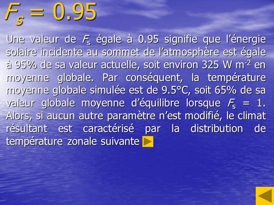 F s = 0.95 Une valeur de F s égale à 0.95 signifie que lénergie solaire incidente au sommet de latmosphère est égale à 95% de sa valeur actuelle, soit environ 325 W m -2 en moyenne globale.