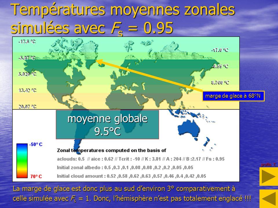 Températures moyennes zonales simulées avec F s = 0.95 marge de glace à 68°N La marge de glace est donc plus au sud denviron 3° comparativement à celle simulée avec F s = 1.