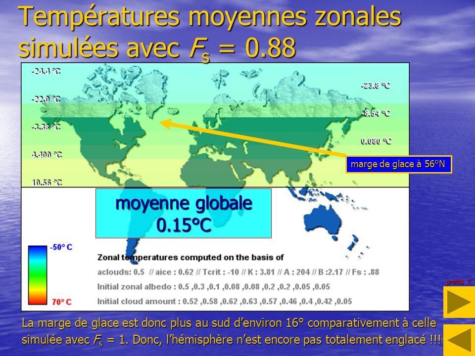 Températures moyennes zonales simulées avec F s = 0.88 marge de glace à 56°N La marge de glace est donc plus au sud denviron 16° comparativement à celle simulée avec F s = 1.