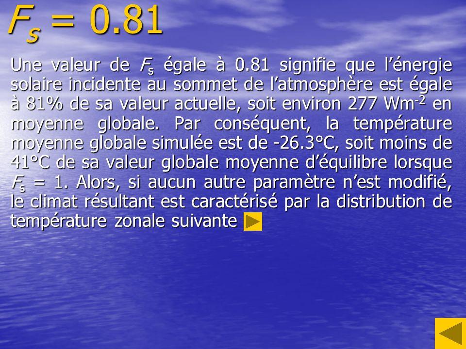 F s = 0.81 Une valeur de F s égale à 0.81 signifie que lénergie solaire incidente au sommet de latmosphère est égale à 81% de sa valeur actuelle, soit