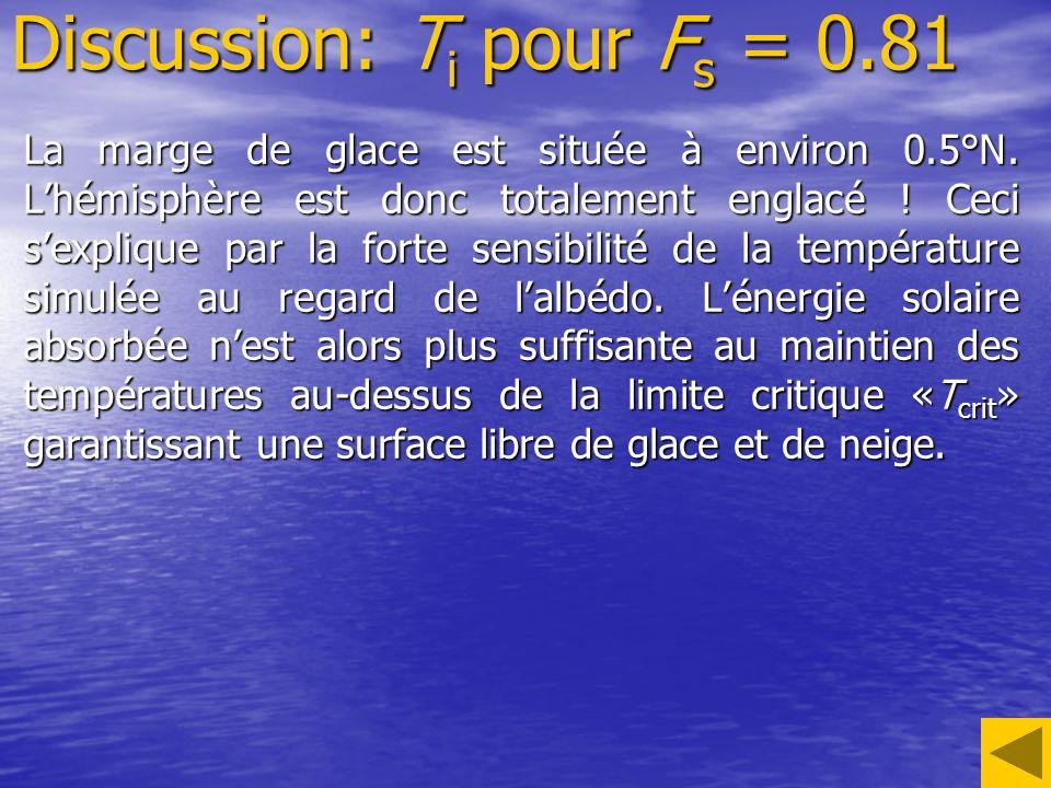 Discussion: T i pour F s = 0.81 La marge de glace est située à environ 0.5°N. Lhémisphère est donc totalement englacé ! Ceci sexplique par la forte se