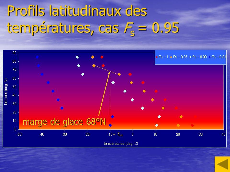 Profils latitudinaux des températures, cas F s = 0.95 marge de glace 68°N = T crit