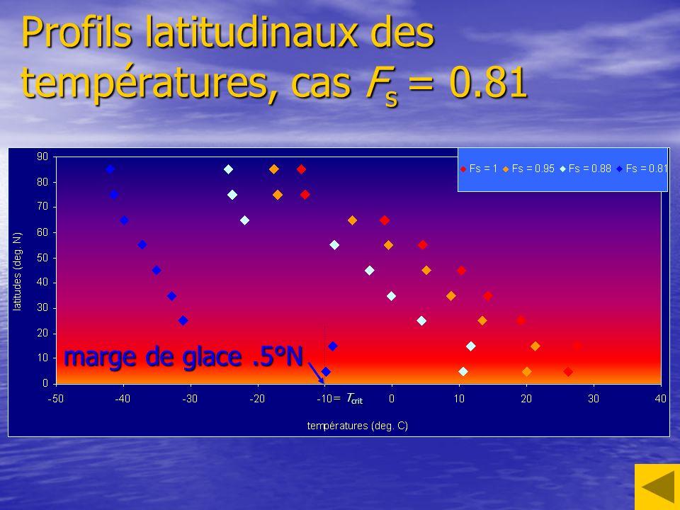 Profils latitudinaux des températures, cas F s = 0.81 marge de glace.5°N = T crit