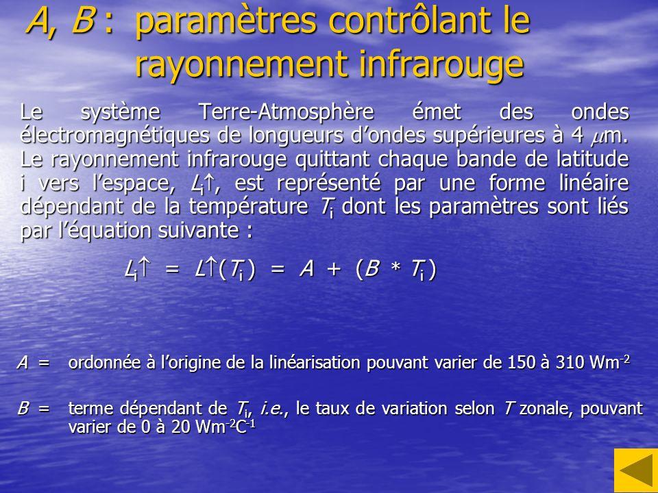 K :taux de transport latitudinal de chaleur Lintensité du transport de chaleur méridien, Tr i, est paramétrisée en fonction de la température de la bande de latitude i comme suit : Tr i = Tr (T i, [T ]) = K (T i - [T ] ) où [T ] représente la température moyenne globale.
