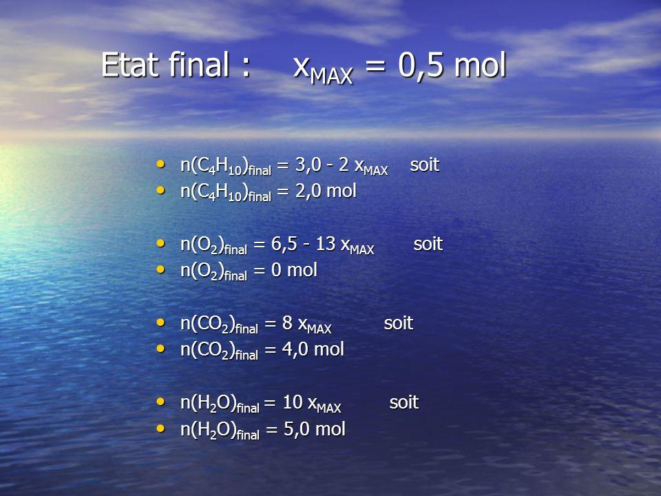 Etat final : x MAX = 0,5 mol n(C 4 H 10 ) final = 3,0 - 2 x MAX soit n(C 4 H 10 ) final = 3,0 - 2 x MAX soit n(C 4 H 10 ) final = 2,0 mol n(C 4 H 10 ) final = 2,0 mol n(O 2 ) final = 6,5 - 13 x MAX soit n(O 2 ) final = 6,5 - 13 x MAX soit n(O 2 ) final = 0 mol n(O 2 ) final = 0 mol n(CO 2 ) final = 8 x MAX soit n(CO 2 ) final = 8 x MAX soit n(CO 2 ) final = 4,0 mol n(CO 2 ) final = 4,0 mol n(H 2 O) final = 10 x MAX soit n(H 2 O) final = 10 x MAX soit n(H 2 O) final = 5,0 mol n(H 2 O) final = 5,0 mol
