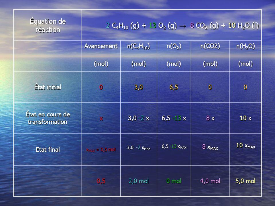 Équation de réaction 2 C 4 H 10 (g) + 13 O 2 (g) 8 CO 2 (g) + 10 H 2 O (l) Avancement(mol) n(C 4 H 10 ) (mol) n(O 2 ) (mol)n(CO2)(mol) n(H 2 O) (mol) État initial 03,06,500 État en cours de transformation x 3,0 -2 x 6,5 -13 x 8 x8 x8 x8 x 10 x Etat final x MAX = 0,5 mol 3,0 -2 x MAX 6,5 -13 x MAX 8 x MAX 10 x MAX 0,5 2,0 mol 0 mol 4,0 mol 5,0 mol