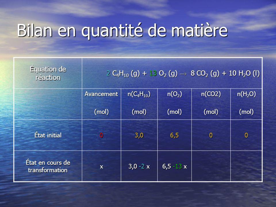 Bilan en quantité de matière Équation de réaction 2 C 4 H 10 (g) + 13 O 2 (g) 8 CO 2 (g) + 10 H 2 O (l) Avancement(mol) n(C 4 H 10 ) (mol) n(O 2 ) (mol)n(CO2)(mol) n(H 2 O) (mol) État initial 03,06,500 État en cours de transformation x 3,0 -2 x 6,5 -13 x 8 x8 x8 x8 x