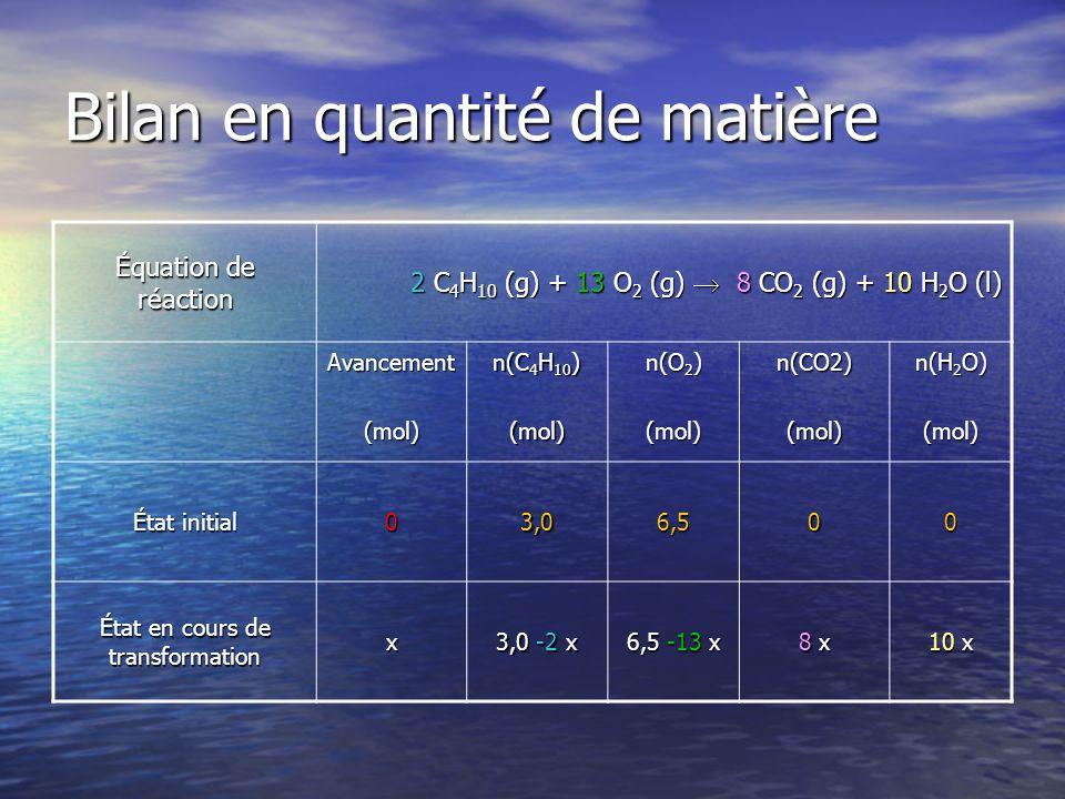 Bilan en quantité de matière Équation de réaction 2 C 4 H 10 (g) + 13 O 2 (g) 8 CO 2 (g) + 10 H 2 O (l) Avancement(mol) n(C 4 H 10 ) (mol) n(O 2 ) (mol)n(CO2)(mol) n(H 2 O) (mol) État initial 03,06,500 État en cours de transformation x 3,0 -2 x 6,5 -13 x 8 x8 x8 x8 x 10 x
