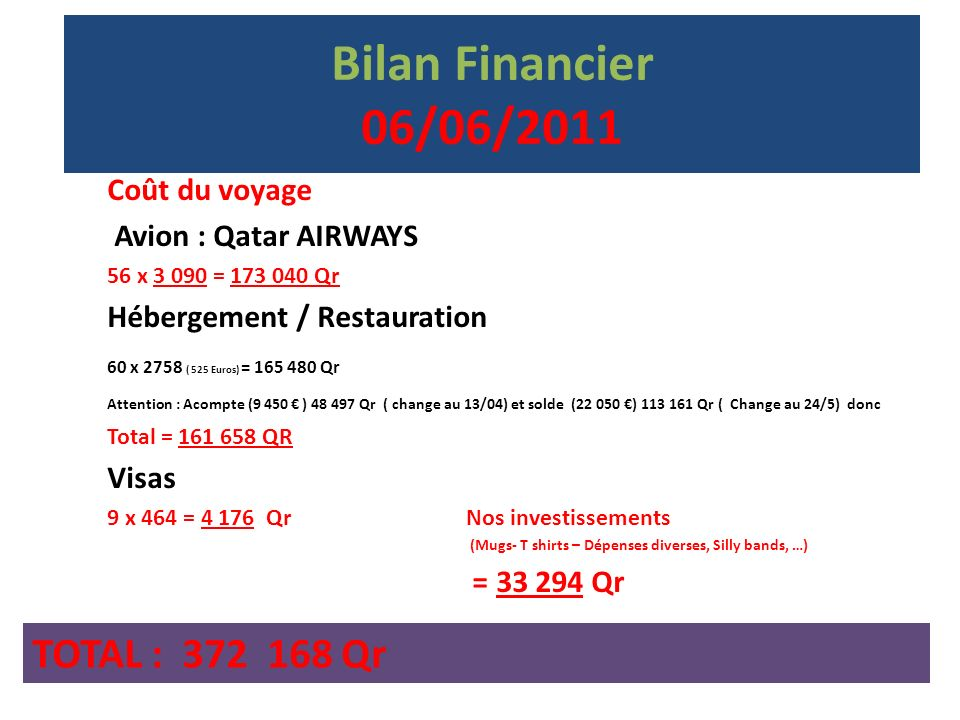 Bilan Financier 06/06/2011 Coût du voyage Avion : Qatar AIRWAYS 56 x 3 090 = 173 040 Qr Hébergement / Restauration 60 x 2758 ( 525 Euros) = 165 480 Qr Attention : Acompte (9 450 ) 48 497 Qr ( change au 13/04) et solde (22 050 ) 113 161 Qr ( Change au 24/5) donc Total = 161 658 QR Visas 9 x 464 = 4 176 Qr Nos investissements (Mugs- T shirts – Dépenses diverses, Silly bands, …) = 33 294 Qr TOTAL : 372 168 Qr