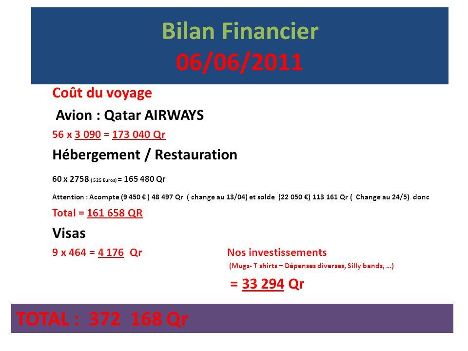 Bilan Financier 06/06/2011 Nos sponsors Rien de plus quau 17 /04 TOTAL : 111 600 Qr La participation.