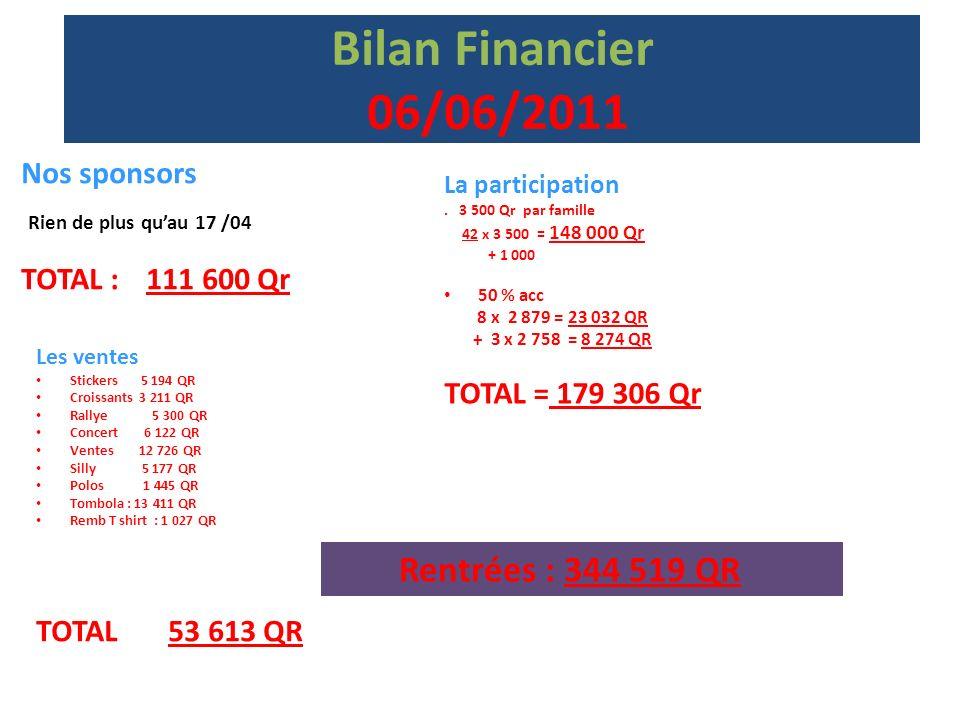 Bilan Financier 06/06/2011 Coût du voyage – Rentrées = Reste à trouver 372 168 - 344 519 = 27 649 / 43 = 643 QR Nous sommes donc à un plus de 643 QR / famille donc Au total : 4 143 QR Il reste donc 643 Qr à payer par famille à notre retour.