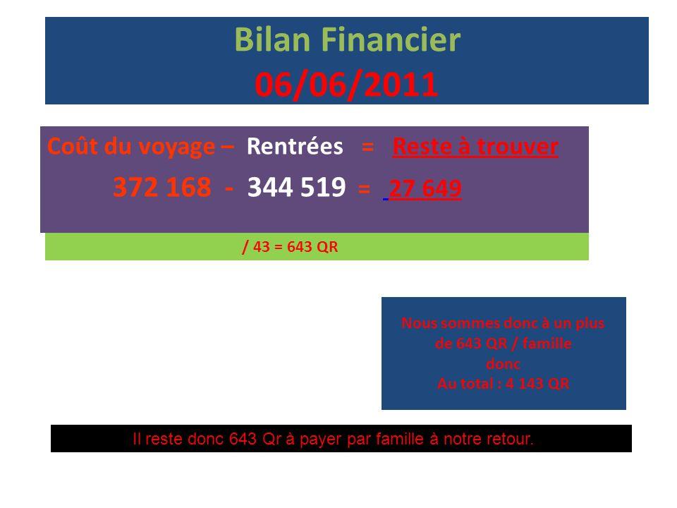 Bilan Financier 06/06/2011 Coût du voyage – Rentrées = Reste à trouver 372 168 - 344 519 = 27 649 / 43 = 643 QR Nous sommes donc à un plus de 643 QR /