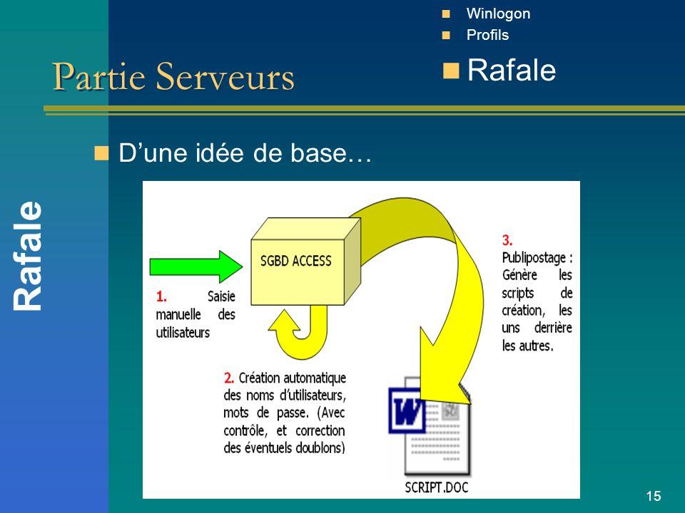 15 Partie Serveurs Dune idée de base… Rafale Winlogon Profils Rafale