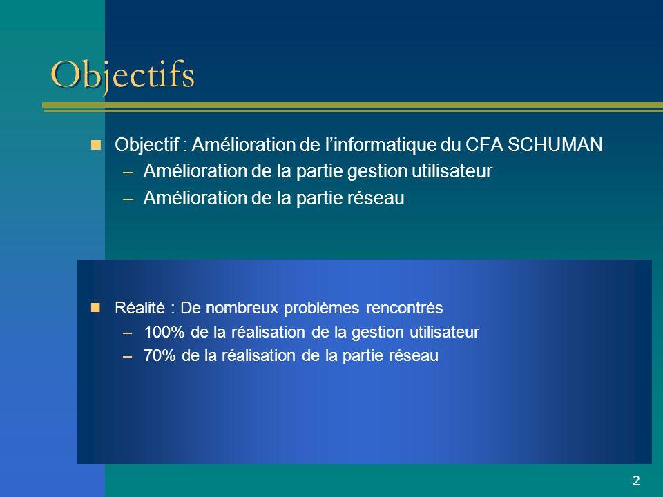 2 Objectifs Objectif : Amélioration de linformatique du CFA SCHUMAN –Amélioration de la partie gestion utilisateur –Amélioration de la partie réseau R