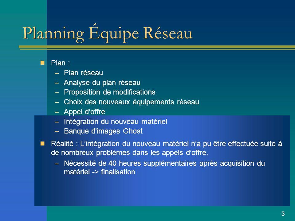 3 Planning Équipe Réseau Plan : –Plan réseau –Analyse du plan réseau –Proposition de modifications –Choix des nouveaux équipements réseau –Appel doffr