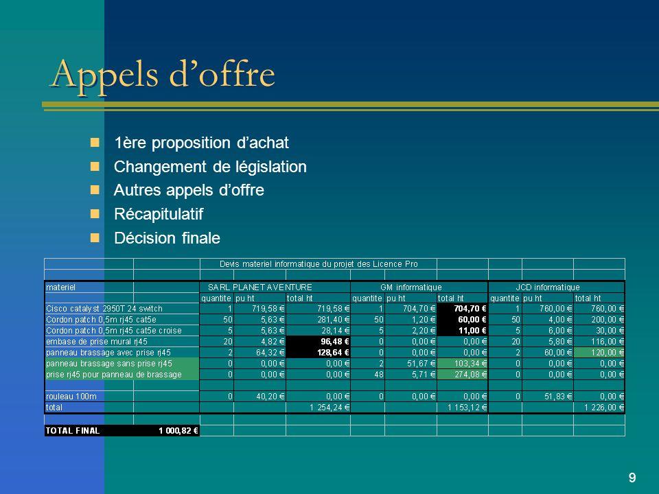 9 Appels doffre 1ère proposition dachat Changement de législation Autres appels doffre Récapitulatif Décision finale