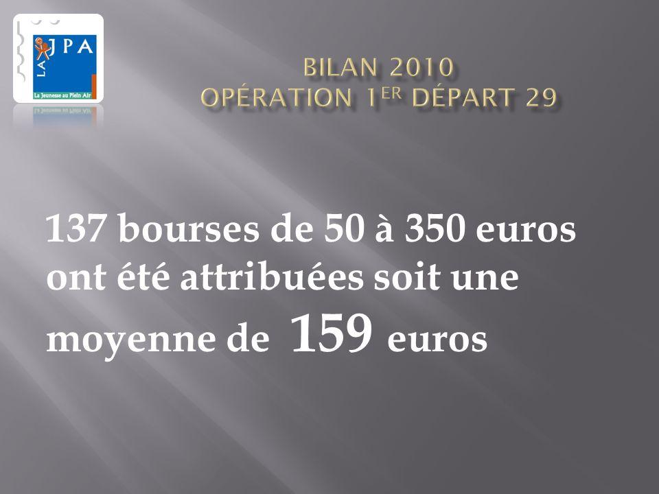 137 bourses de 50 à 350 euros ont été attribuées soit une moyenne de 159 euros
