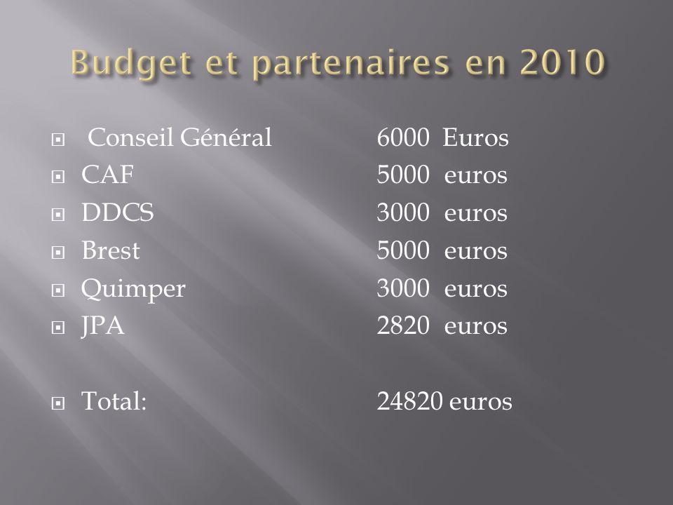 Conseil Général 6000 Euros CAF5000euros DDCS3000euros Brest5000euros Quimper3000euros JPA2820euros Total:24820 euros