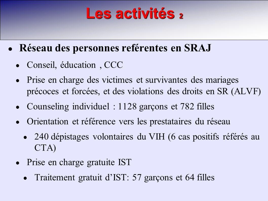 Les activités 2 Réseau des personnes reférentes en SRAJ Conseil, éducation, CCC Prise en charge des victimes et survivantes des mariages précoces et forcées, et des violations des droits en SR (ALVF) Counseling individuel : 1128 garçons et 782 filles Orientation et référence vers les prestataires du réseau 240 dépistages volontaires du VIH (6 cas positifs référés au CTA) Prise en charge gratuite IST Traitement gratuit dIST: 57 garçons et 64 filles