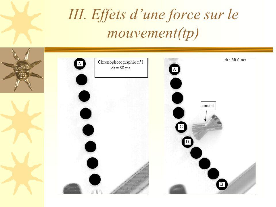 III. Effets dune force sur le mouvement(tp) A Chronophotographie n°1 dt = 80 ms C A D B aimant