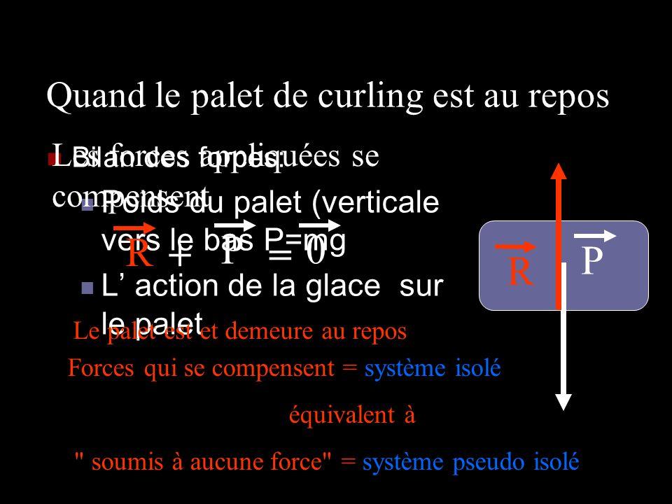 Quand le palet de curling est au repos Bilan des forces: Poids du palet (verticale vers le bas P=mg L action de la glace sur le palet P R R P += 0 Les