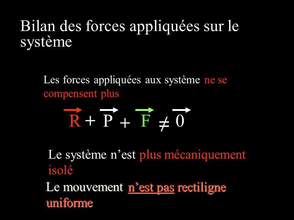 Bilan des forces appliquées sur le système RP+ 0 + F Les forces appliquées aux système ne se compensent plus Le système nest plus mécaniquement isolé