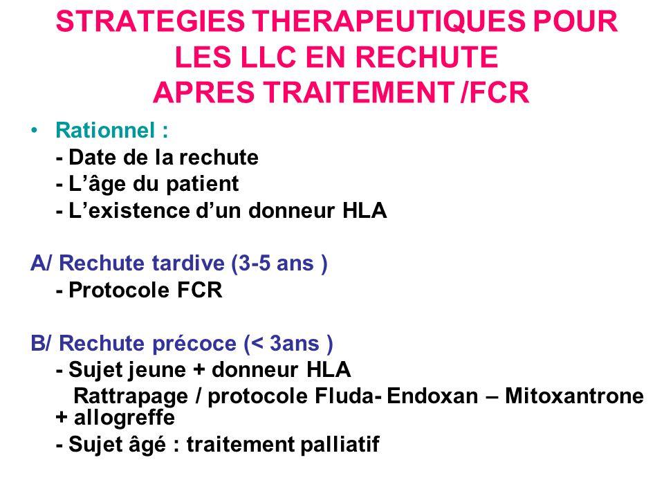STRATEGIES THERAPEUTIQUES POUR LES LLC EN RECHUTE APRES TRAITEMENT /FCR Rationnel : - Date de la rechute - Lâge du patient - Lexistence dun donneur HLA A/ Rechute tardive (3-5 ans ) - Protocole FCR B/ Rechute précoce (< 3ans ) - Sujet jeune + donneur HLA Rattrapage / protocole Fluda- Endoxan – Mitoxantrone + allogreffe - Sujet âgé : traitement palliatif