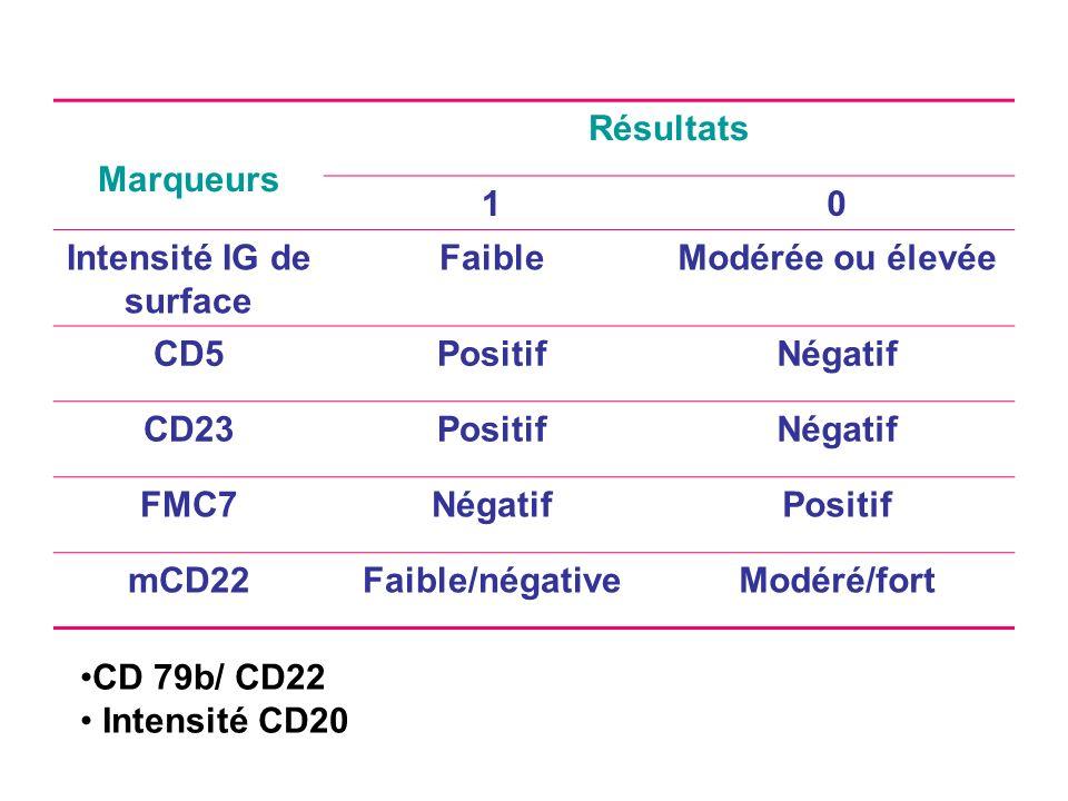 Marqueurs Résultats 10 Intensité IG de surface FaibleModérée ou élevée CD5PositifNégatif CD23PositifNégatif FMC7NégatifPositif mCD22Faible/négativeModéré/fort CD 79b/ CD22 Intensité CD20
