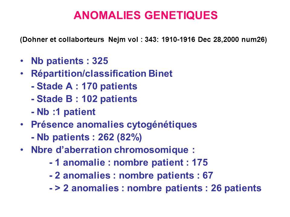 ANOMALIES GENETIQUES (Dohner et collaborteurs Nejm vol : 343: 1910-1916 Dec 28,2000 num26) Nb patients : 325 Répartition/classification Binet - Stade A : 170 patients - Stade B : 102 patients - Nb :1 patient Présence anomalies cytogénétiques - Nb patients : 262 (82%) Nbre daberration chromosomique : - 1 anomalie : nombre patient : 175 - 2 anomalies : nombre patients : 67 - > 2 anomalies : nombre patients : 26 patients