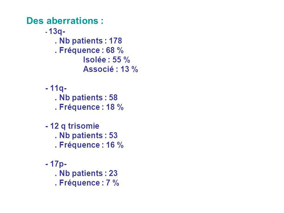 Des aberrations : - 13q-.Nb patients : 178. Fréquence : 68 % Isolée : 55 % Associé : 13 % - 11q-.