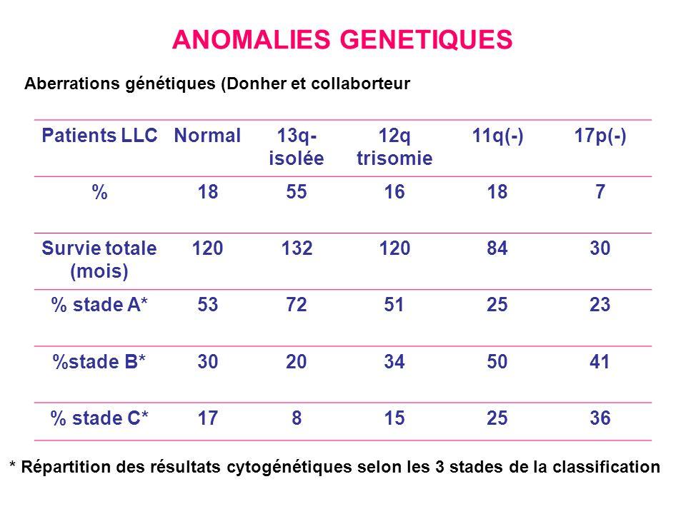 ANOMALIES GENETIQUES Patients LLCNormal13q- isolée 12q trisomie 11q(-)17p(-) %185516187 Survie totale (mois) 1201321208430 % stade A*5372512523 %stade B*3020345041 % stade C*178152536 Aberrations génétiques (Donher et collaborteur * Répartition des résultats cytogénétiques selon les 3 stades de la classification