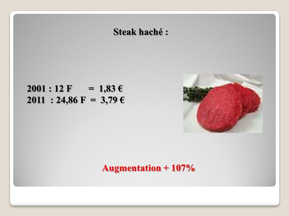 Carburants : Augmentation + 62% Gazole Sans Plomb 95 2001 2001 5,24F = 0,80 -> 6,75F = 1,03 5,24F = 0,80 -> 6,75F = 1,03 2010 (juillet) 2010 (juillet)