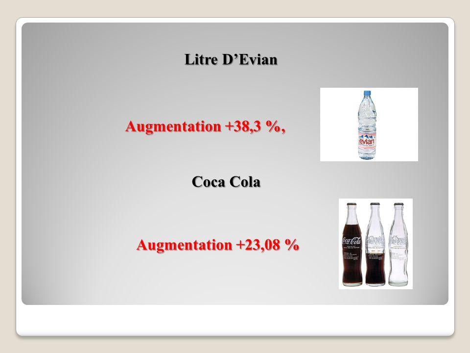 Les Lardons En Barquette 2001 : 4,40 F = 0,67 2011 : 10,16 F = 1,55 2011 : 10,16 F = 1,55 Augmentation + 130,34 %