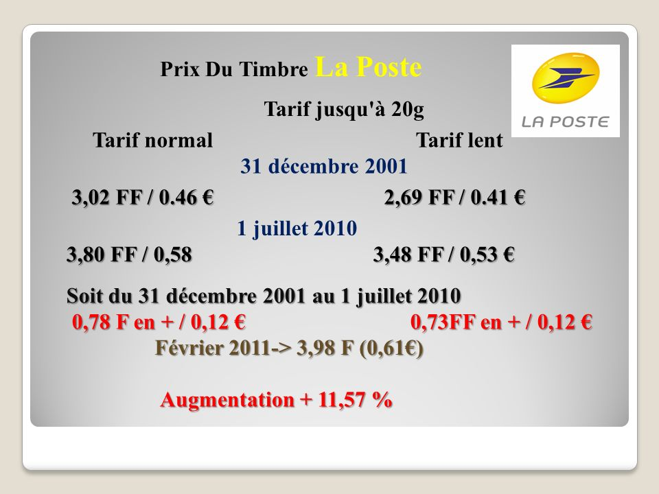 Prix Du Timbre La Poste Tarif jusqu à 20g Tarif normal Tarif lent 31 décembre 2001 1 juillet 2010 3,80 FF / 0,58 3,48 FF / 0,53 3,80 FF / 0,58 3,48 FF / 0,53 3,02 FF / 0.46 2,69 FF / 0.41 3,02 FF / 0.46 2,69 FF / 0.41 Soit du 31 décembre 2001 au 1 juillet 2010 0,78 F en + / 0,12 0,73FF en + / 0,12 0,78 F en + / 0,12 0,73FF en + / 0,12 Augmentation + 11,57 % Février 2011-> 3,98 F (0,61)