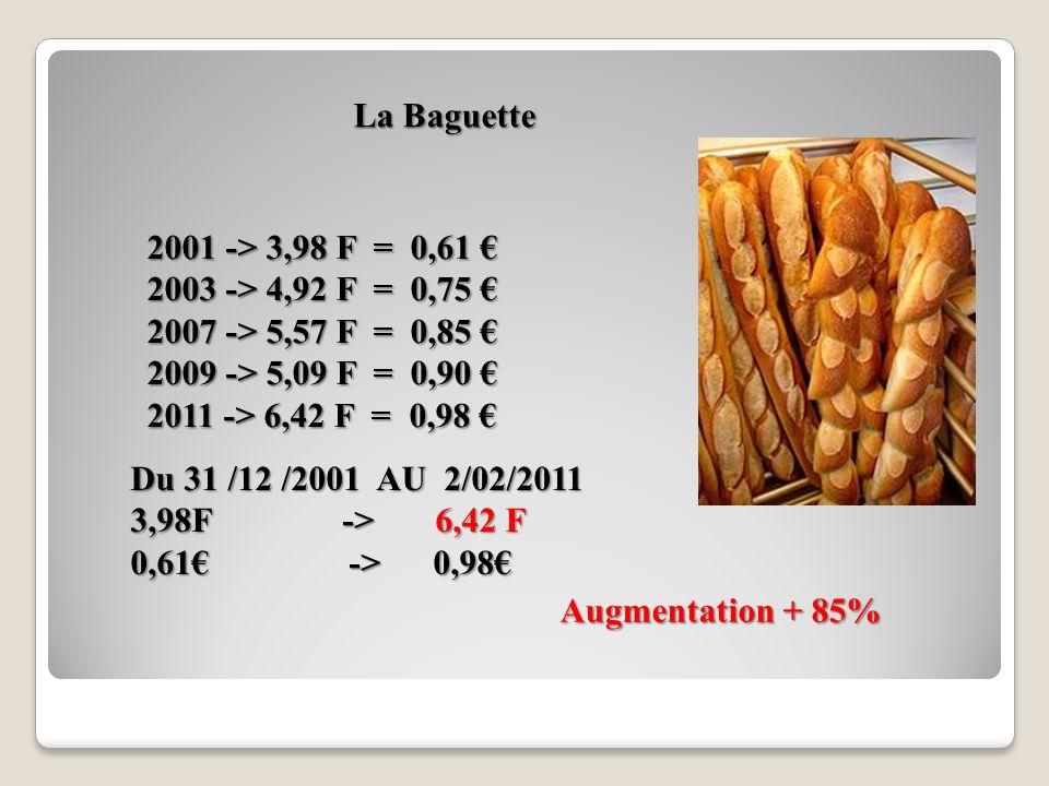 2001 -> 3,98 F = 0,61 2001 -> 3,98 F = 0,61 2003 -> 4,92 F = 0,75 2003 -> 4,92 F = 0,75 2007 -> 5,57 F = 0,85 2007 -> 5,57 F = 0,85 2009 -> 5,09 F = 0,90 2009 -> 5,09 F = 0,90 2011 -> 6,42 F = 0,98 2011 -> 6,42 F = 0,98 La Baguette Du 31 /12 /2001 AU 2/02/2011 3,98F -> 6,42 F 0,61 -> 0,98 Augmentation + 85%