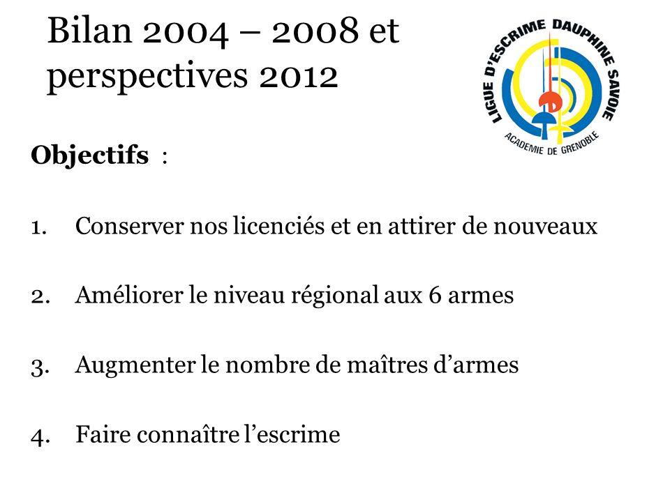 Bilan 2004 – 2008 et perspectives 2012 Objectifs : 1.Conserver nos licenciés et en attirer de nouveaux 2.Améliorer le niveau régional aux 6 armes 3.Augmenter le nombre de maîtres darmes 4.Faire connaître lescrime
