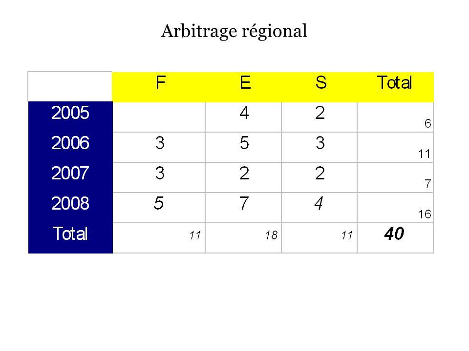 Arbitrage régional