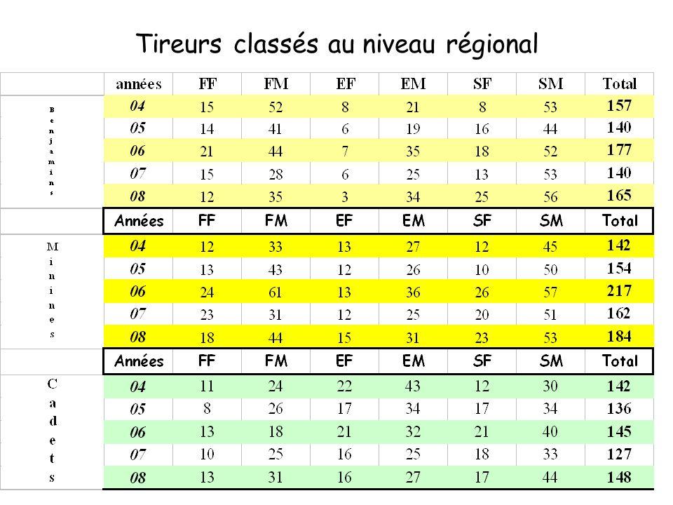 Tireurs classés au niveau régional