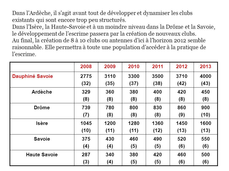Dans lArdèche, il sagit avant tout de développer et dynamiser les clubs existants qui sont encore trop peu structurés.