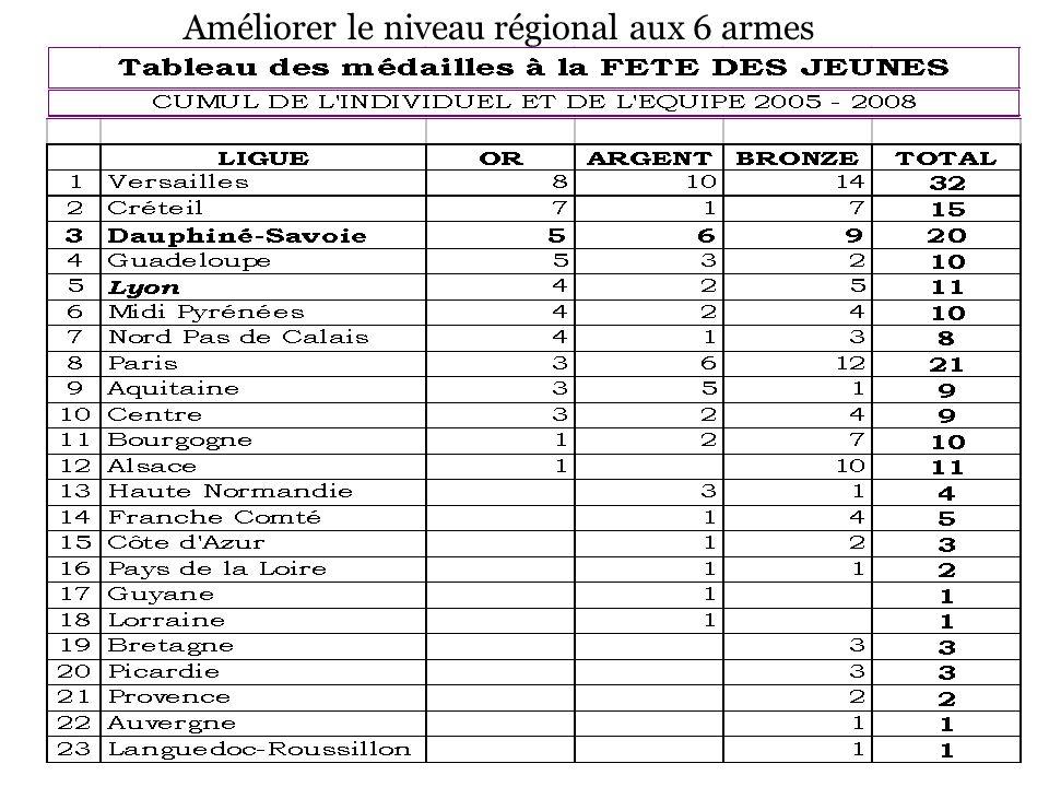 Améliorer le niveau régional aux 6 armes