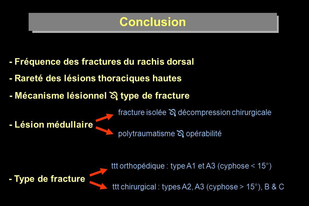 Conclusion - Fréquence des fractures du rachis dorsal - Rareté des lésions thoraciques hautes - Mécanisme lésionnel type de fracture - Lésion médullaire fracture isolée décompression chirurgicale polytraumatisme opérabilité - Type de fracture ttt orthopédique : type A1 et A3 (cyphose < 15°) ttt chirurgical : types A2, A3 (cyphose > 15°), B & C