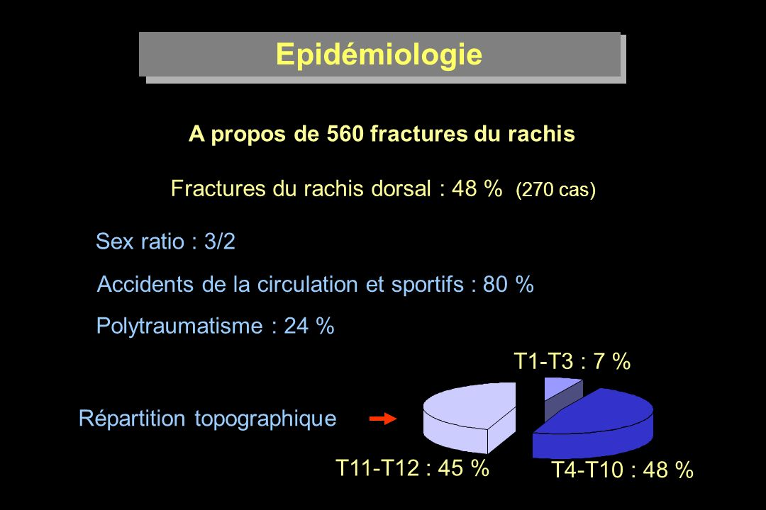 Epidémiologie A propos de 560 fractures du rachis Fractures du rachis dorsal : 48 % (270 cas) Sex ratio : 3/2 Accidents de la circulation et sportifs : 80 % Polytraumatisme : 24 % Répartition topographique T1-T3 : 7 % T4-T10 : 48 % T11-T12 : 45 %