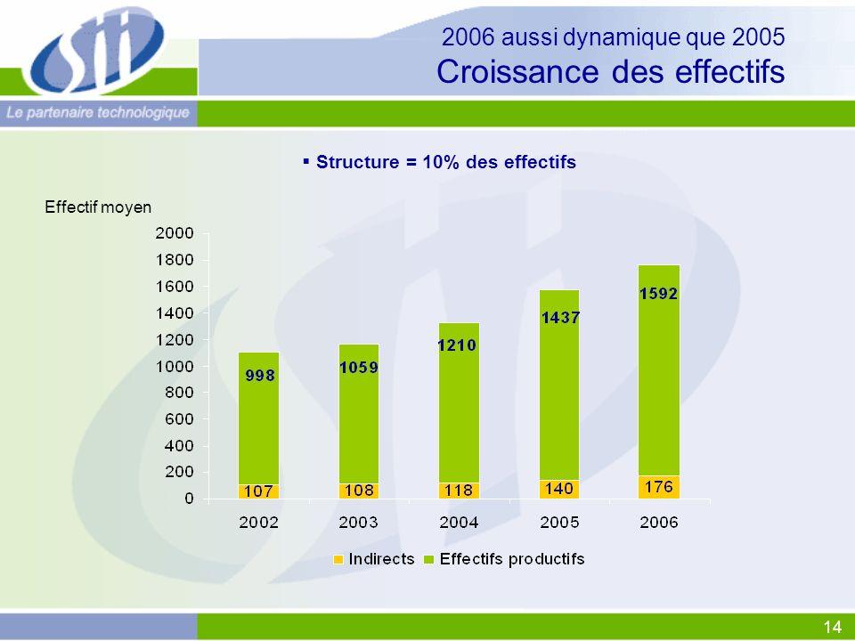 14 2006 aussi dynamique que 2005 Croissance des effectifs Structure = 10% des effectifs Effectif moyen