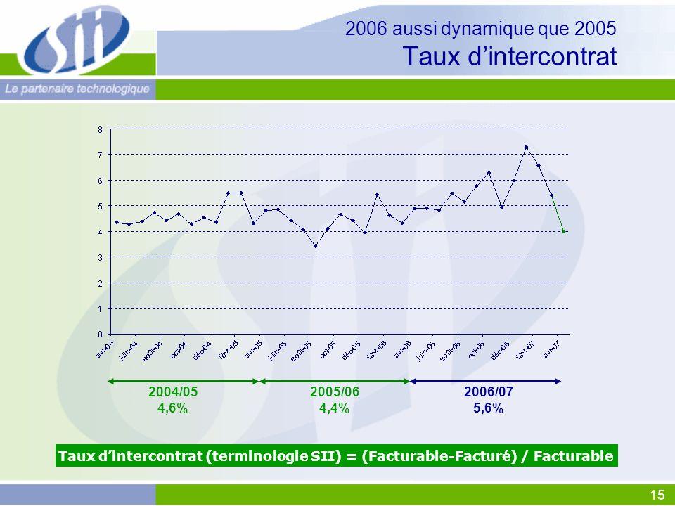 15 2006 aussi dynamique que 2005 Taux dintercontrat Taux dintercontrat (terminologie SII) = (Facturable-Facturé) / Facturable 2004/05 4,6% 2005/06 4,4