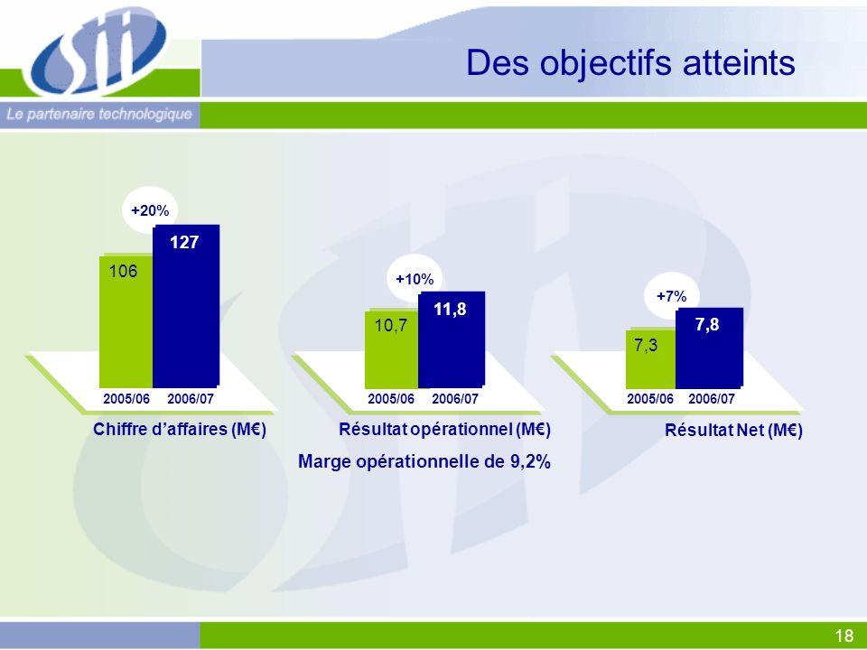 18 Des objectifs atteints Chiffre daffaires (M) +20% 2005/062006/07 Résultat opérationnel (M) Marge opérationnelle de 9,2% +10% 2005/062006/07 10,7 Ré