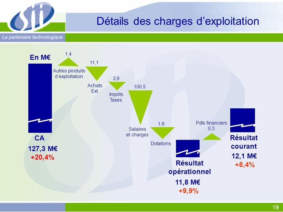 19 3,9 Détails des charges dexploitation 11,8 M +9,9% CA Résultat opérationnel 127,3 M +20,4% En M Achats Ext. Autres produits dexploitation Salaires