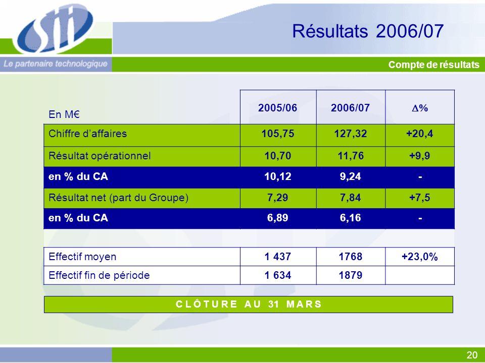 20 C L Ô T U R E A U 31 M A R S Compte de résultats En M 2005/062006/07 Chiffre daffaires105,75127,32+20,4 Résultat opérationnel10,7011,76+9,9 en % du