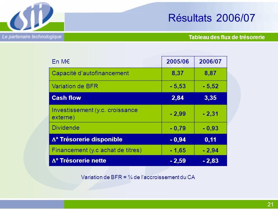 21 Tableau des flux de trésorerie En M2005/062006/07 Capacité dautofinancement8,378,87 Variation de BFR- 5,53- 5,52 Cash flow2,843,35 Investissement (